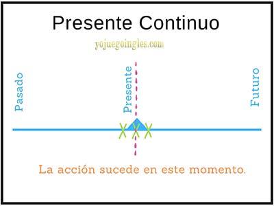 Explicación del presente continuo en inglés