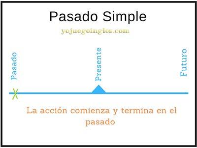 Pasado simple en inglés